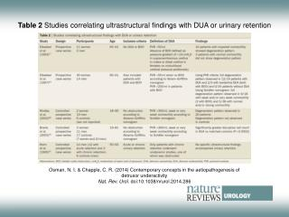 Table 2  Studies correlating ultrastructural findings with DUA or urinary retention