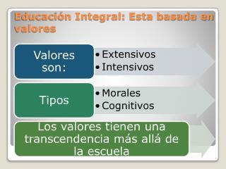 Educación Integral: Esta basada en valores