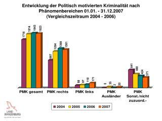 Entwicklung der Politisch motivierten Kriminalität nach Phänomenbereichen 01.01. - 31.12.2007
