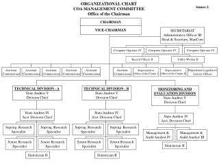 ORGANIZATIONAL CHART COA MANAGEMENT COMMITTEE Office of the Chairman