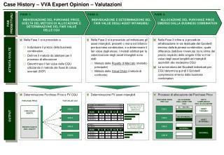 Case History – VVA Expert Opinion – Valutazioni