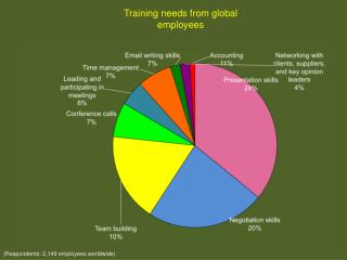 Training needs from global employees