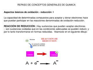 REPASO DE CONCEPTOS GENERALES DE QUIMICA