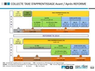 COLLECTE TAXE D'APPRENTISSAGE Avant / Après REFORME