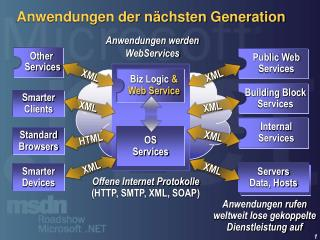 Anwendungen der n�chsten Generation