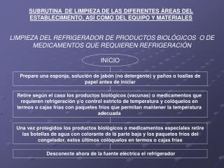 LIMPIEZA DEL REFRIGERADOR DE PRODUCTOS BIOLÓGICOS  O DE MEDICAMENTOS QUE REQUIEREN REFRIGERACIÓN