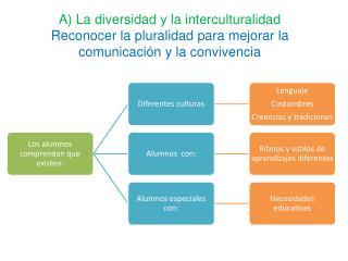 A) La diversidad y la interculturalidad UPN (1)