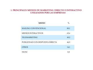 1. PRINCIPALES MEDIOS DE MARKETING DIRECTO E INTERACTIVO UTILIZADOS POR LAS EMPRESAS