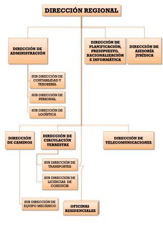 DIRECCIÓN REGIONAL