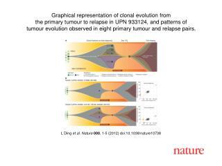 L Ding  et al .  Nature 000 ,  1 - 5  (2012) doi:10.1038/nature10738