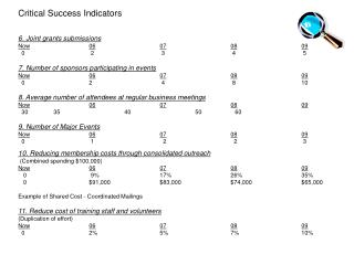 Critical Success Indicators