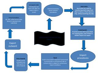 PROCEDURES  FOR IMPORT AND EXPORT