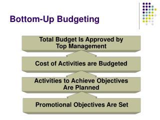 Bottom-Up Budgeting
