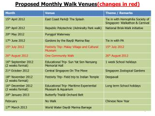 Proposed Monthly Walk Venues (changes in red)