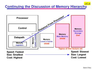 Continuing the Discussion of Memory Hierarchy