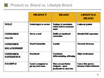 Product vs. Brand vs. Lifestyle Brand