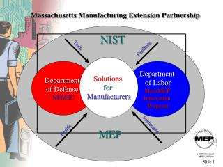 Massachusetts Manufacturing Extension Partnership