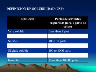 DEFINICION DE SOLUBILIDAD (USP)