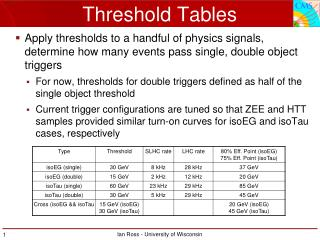 Threshold Tables