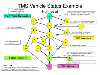 TMS Vehicle Status Example Full level