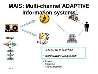 MAIS: Multi-channel ADAPTIVE information systems