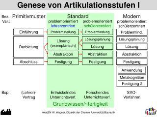 Genese von Artikulationsstufen I