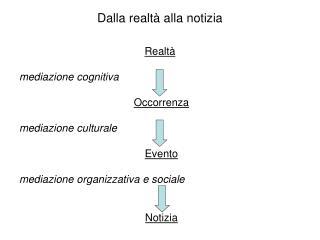 Dalla realtà alla notizia Realtà mediazione cognitiva Occorrenza  mediazione culturale Evento