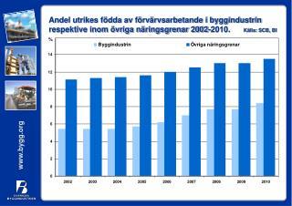 Andel utrikes födda av förvärvsarbetande i byggindustrin 2002-2010
