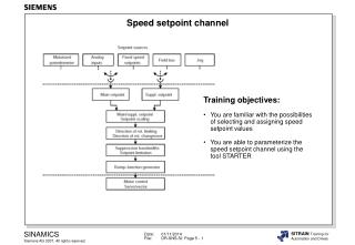 Speed setpoint channel