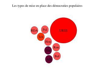 Les types de mise en place des démocraties populaires