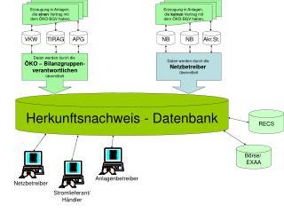 Herkunftsnachweis - Datenbank