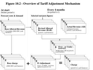 Figure 10.2 - Overview of Tariff Adjustment Mechanism