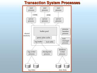Transaction System Processes