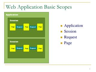 Web Application Basic Scopes