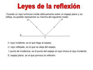 Leyes de la reflexión