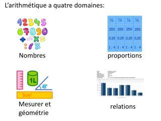 L'arithmétique  a  quatre domaines :