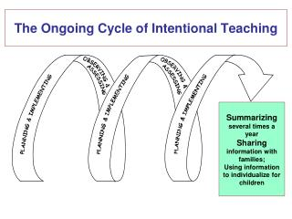 The Ongoing Cycle of Intentional Teaching