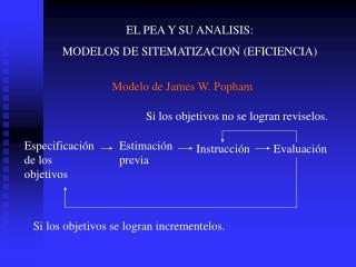 EL PEA Y SU ANALISIS: MODELOS DE SITEMATIZACION (EFICIENCIA)