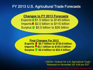 FY  2013  U.S. Agricultural Trade Forecasts