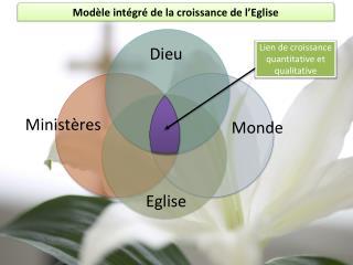 Modèle intégré de la croissance de l'Eglise