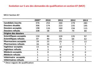 Evolution sur 5 ans des demandes de qualification en section 87 (MCF)