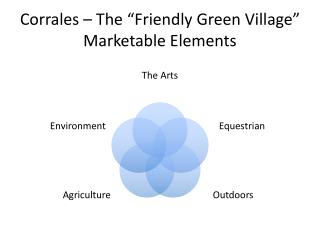 "Corrales – The ""Friendly Green Village"" Marketable Elements"