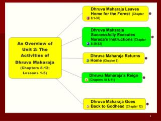 Lesson 1: Dhruva Mah ä r ä ja  Leaves Home for the Forest (Chapter 8, Verses 1-38)