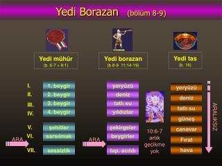 Yedi Borazan (bölüm 8-9)