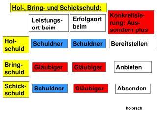Hol-, Bring- und Schickschuld: