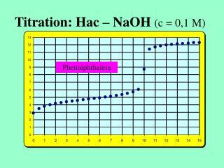 Titration: Hac – NaOH (c = 0,1 M)