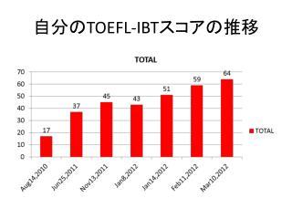 自分の TOEFL-IBT スコアの推移