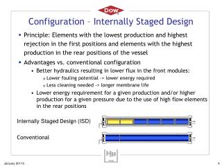 Configuration – Internally Staged Design