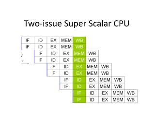 Two-issue Super Scalar CPU