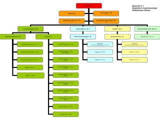Załącznik nr 1 Regulaminu Organizacyjnego Nadleśnictwa Olsztyn
